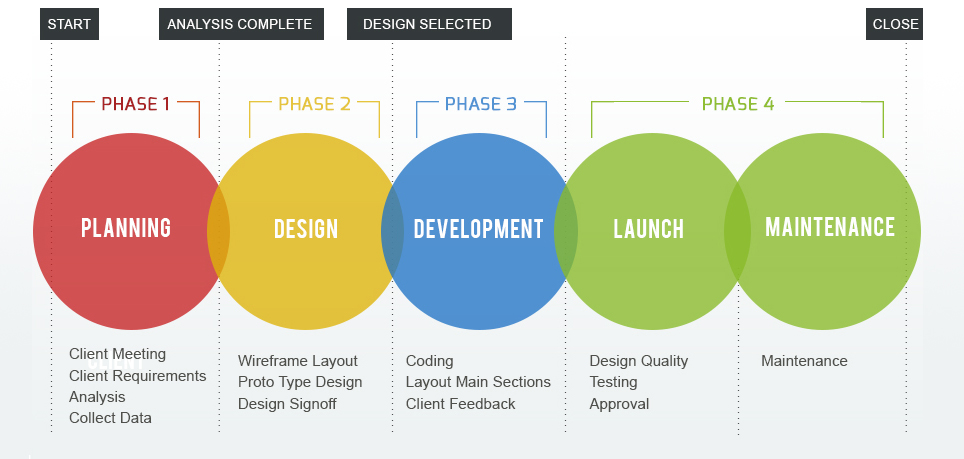 Urban Solution Web Design Process